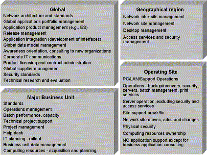 Global IT Architecture Responsibility